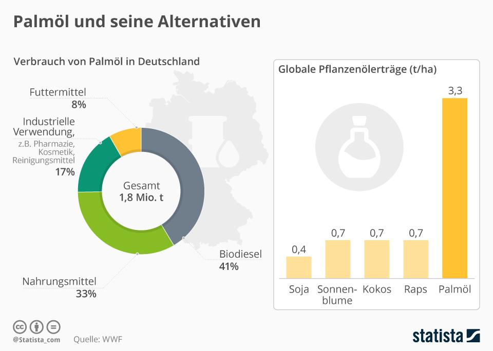Infografik: Palmöl und seine Alternativen | Statista