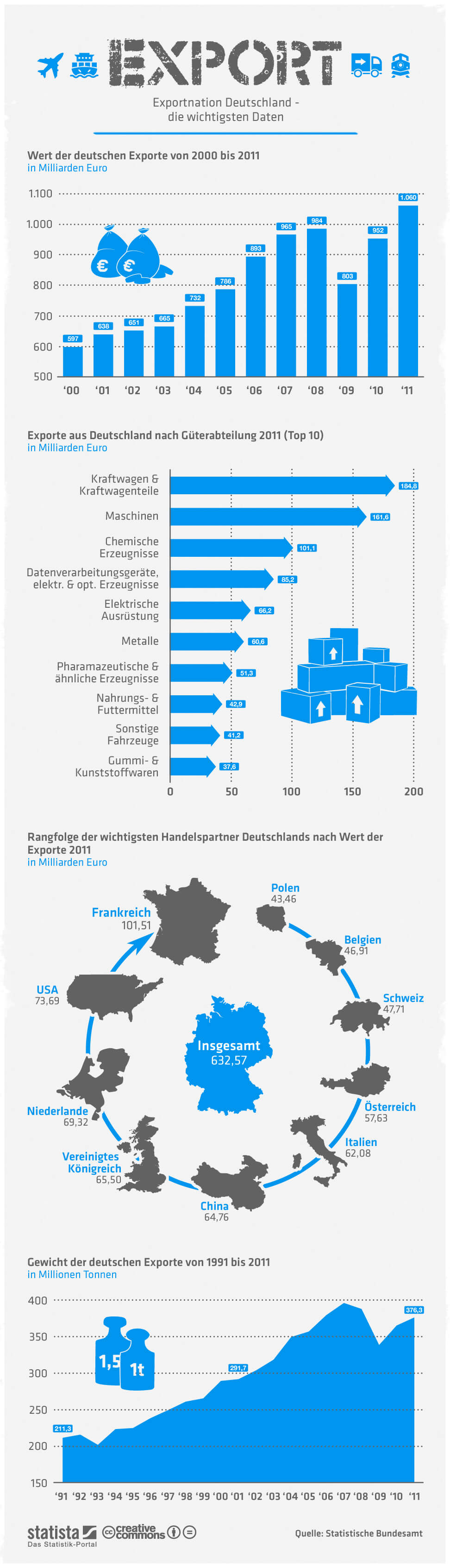 Infografik: Exportnation Deutschland   Statista