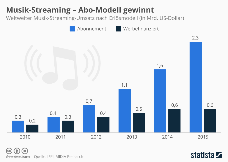 Infografik: Musik-Streaming – Abo-Modell gewinnt | Statista
