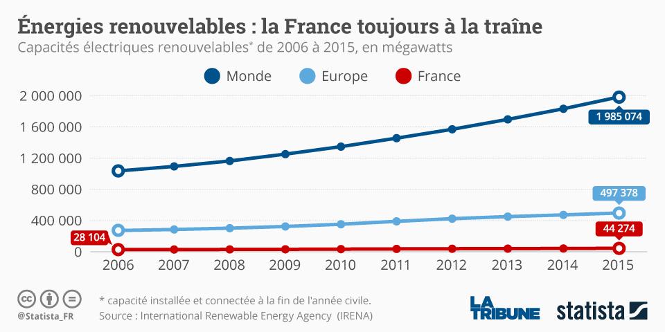 Infographie: Énergies renouvelables : la France toujours à la traîne | Statista