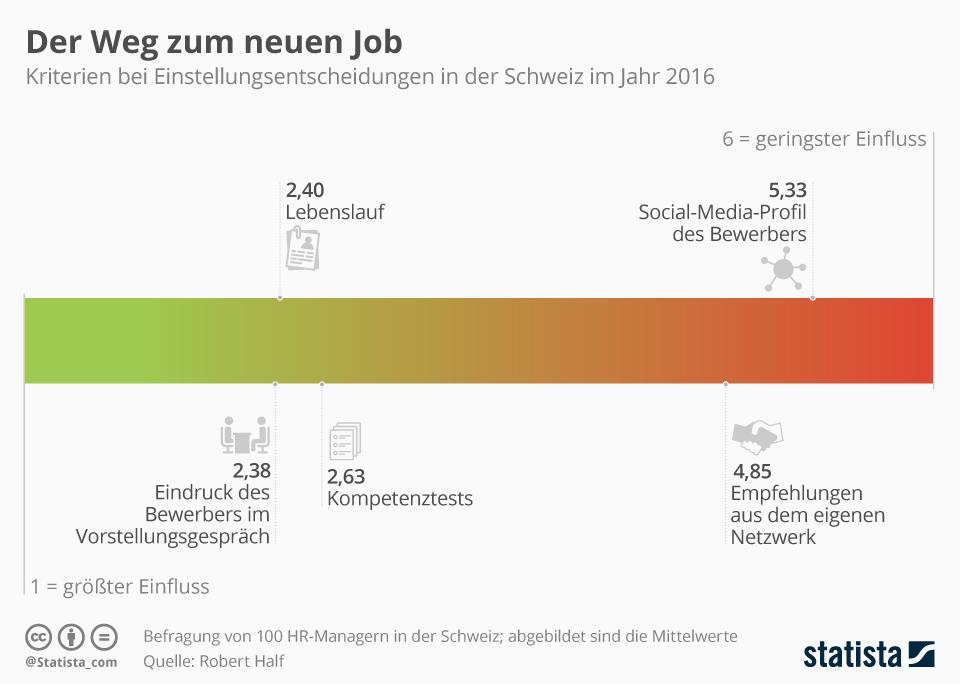 Infografik: Der Weg zum neuen Job   Statista