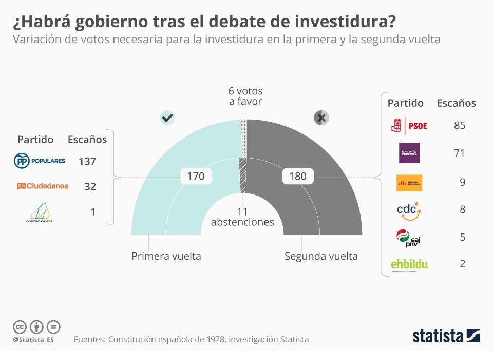 Infografía: ¿Logrará Rajoy los apoyos para la investidura? | Statista