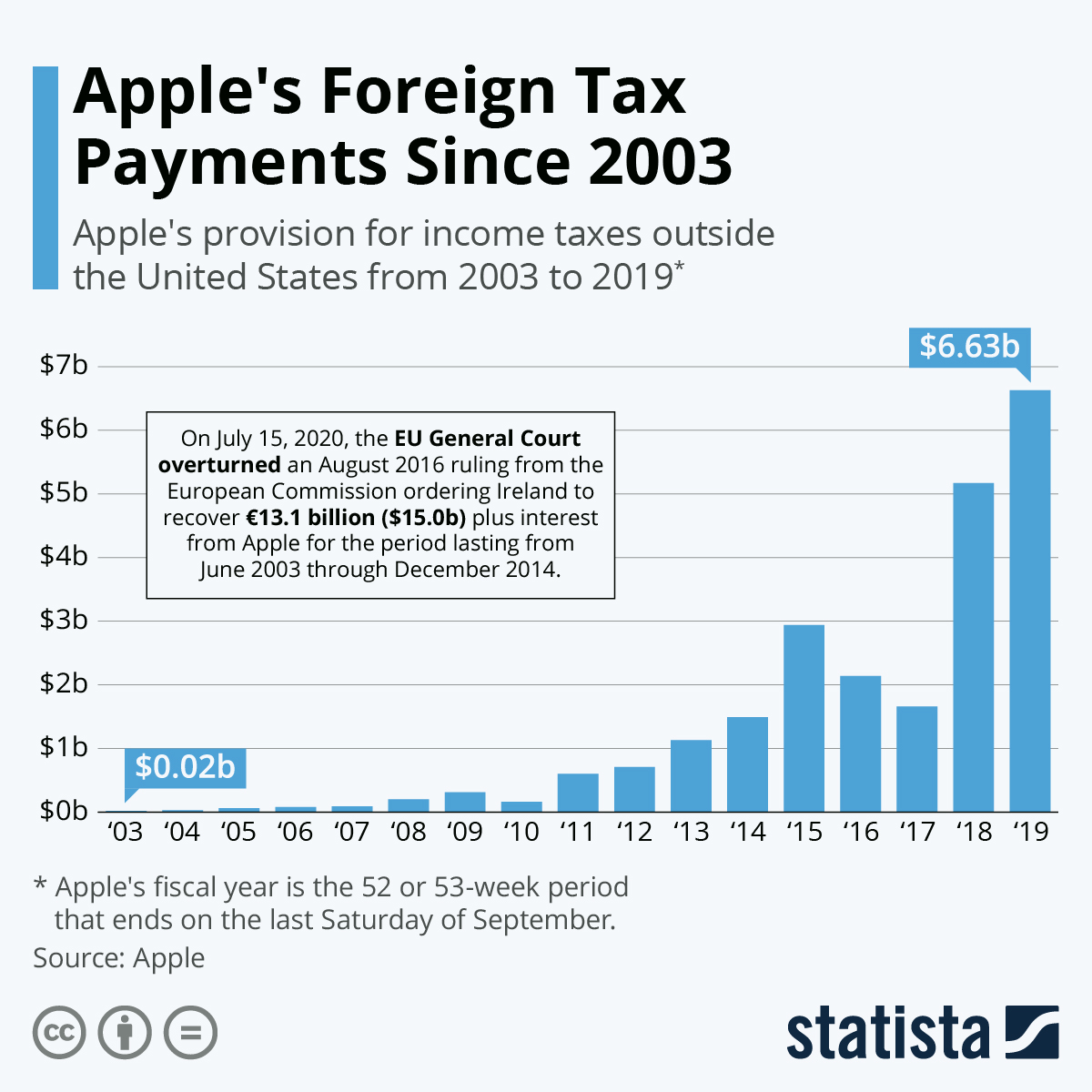 Infographic: Apple's Foreign Tax Payments | Statista