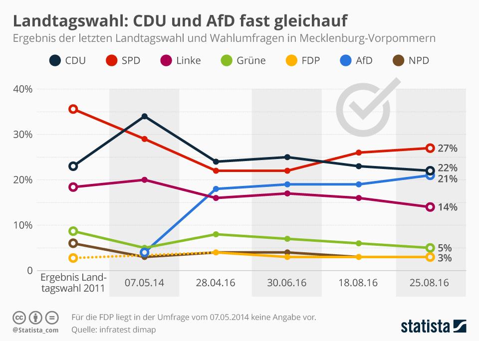 Infografik: CDU und AfD fast gleichauf | Statista