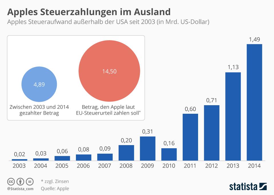 Infografik: Apples Steuerzahlungen im Ausland   Statista