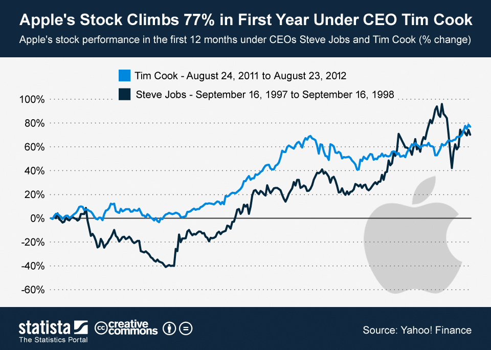 Infographic: Apple's Stock Climbs 77% in First Year Under CEO Tim Cook | Statista