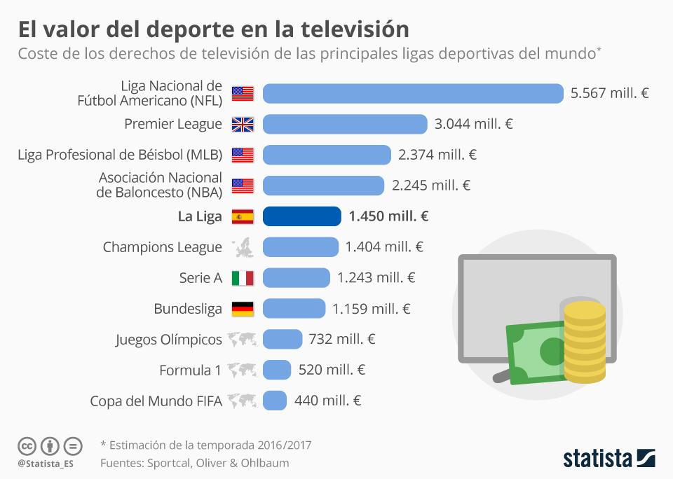 Infografía: ¿Cuánto cuestan los derechos de televisión de las mejores ligas? | Statista