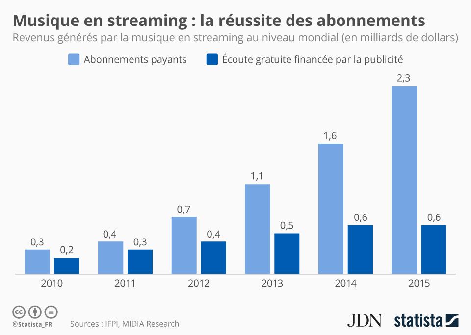 Infographie: Musique en streaming : la réussite des abonnements | Statista