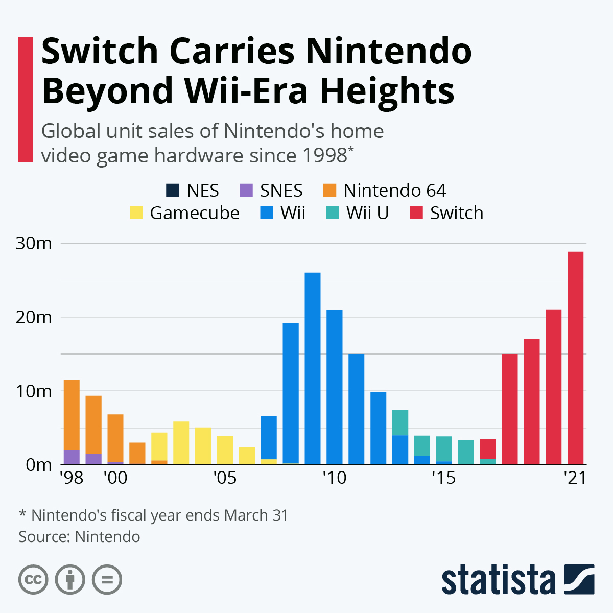 Infographic: Switch Takes Nintendo Back to Wii-Era Heights   Statista