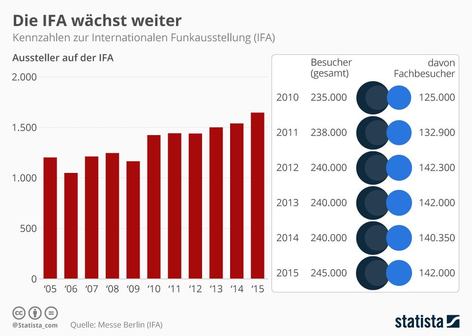 Infografik: Die IFA wächst weiter | Statista