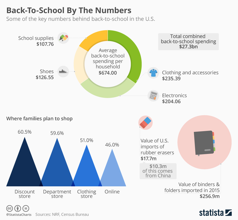 Infographic: Back to School By The Numbers  | Statista