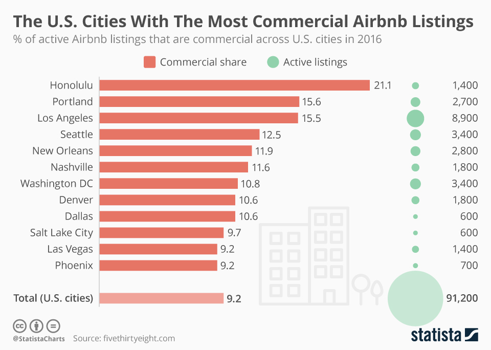 Infographic: The U.S. Cities With The Most Commercial Airbnb Listings | Statista