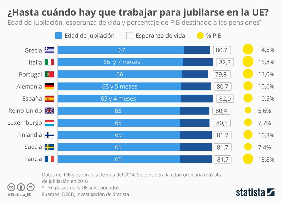 Infografía: ¿Cuántos años hay que trabajar en la UE?  | Statista