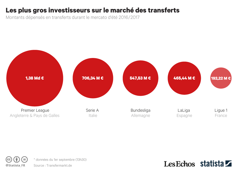 Infographie: Les plus gros investisseurs sur le marché des transferts   Statista