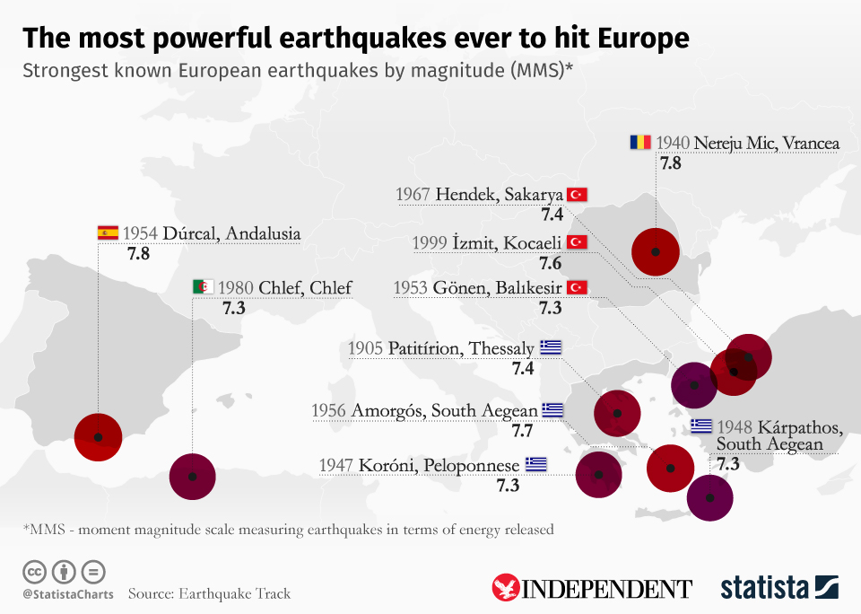 Infographic: The most powerful earthquakes ever to hit Europe   Statista