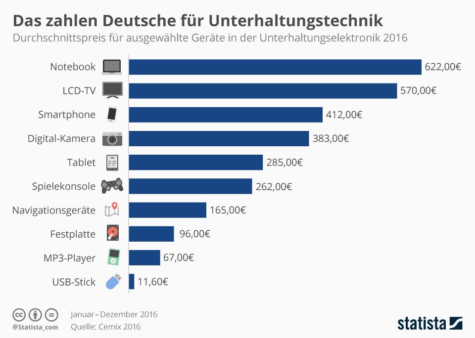 Infografik: Das zahlen Deutsche für Unterhaltungselektronik | Statista
