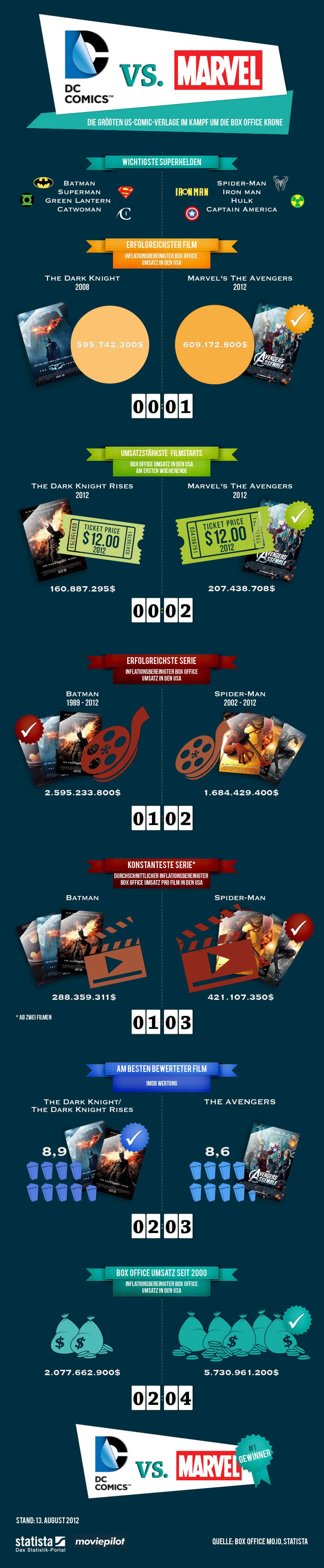 Infografik: DC Comics versus Marvel | Statista