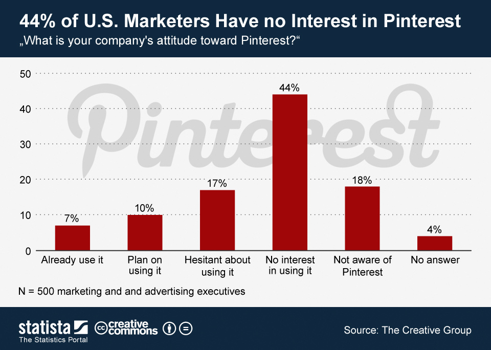 Infographic: 44 Percent of U.S. Marketers Have no Interest in Pinterest | Statista
