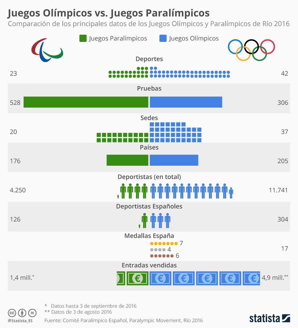 Infografía: Los Juegos Olímpicos y Paralímpicos en cifras | Statista