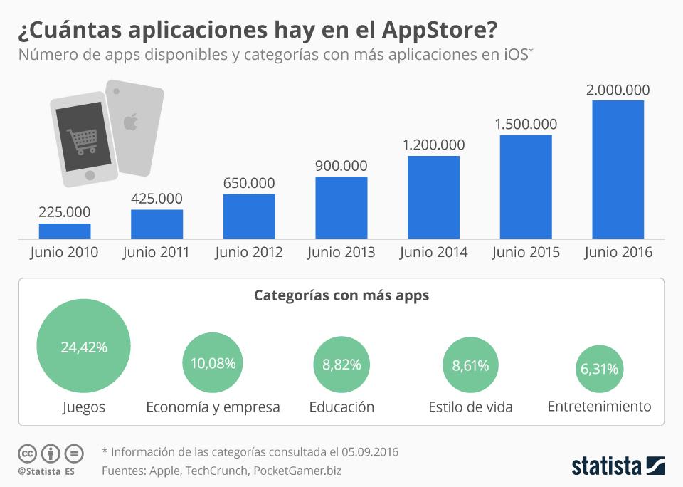 Infografía: ¿Hay demasiadas aplicaciones en el AppStore? | Statista