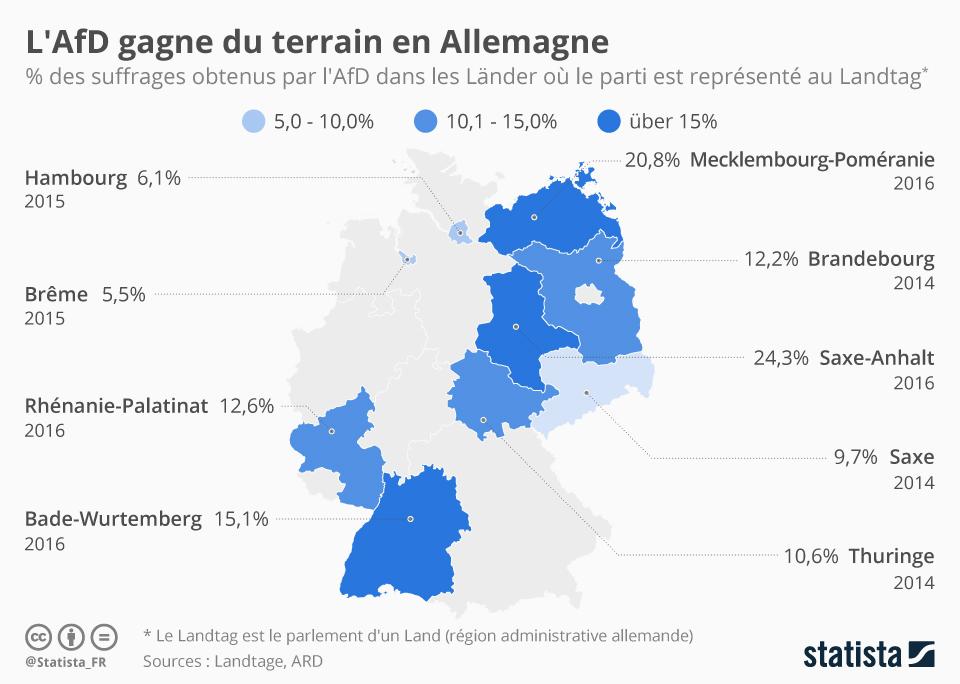 Infographie: L'AfD gagne du terrain en Allemagne | Statista