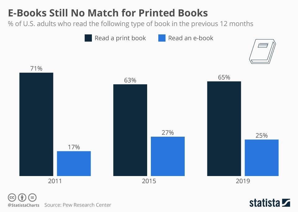 Infographic: E-Books Still No Match for Printed Books | Statista