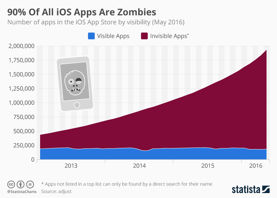Infographic: 90% Of All iOS Apps Are Zombies | Statista