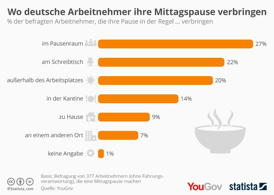 Infografik: Hier verbringen Arbeitnehmer ihre Mittagspause | Statista