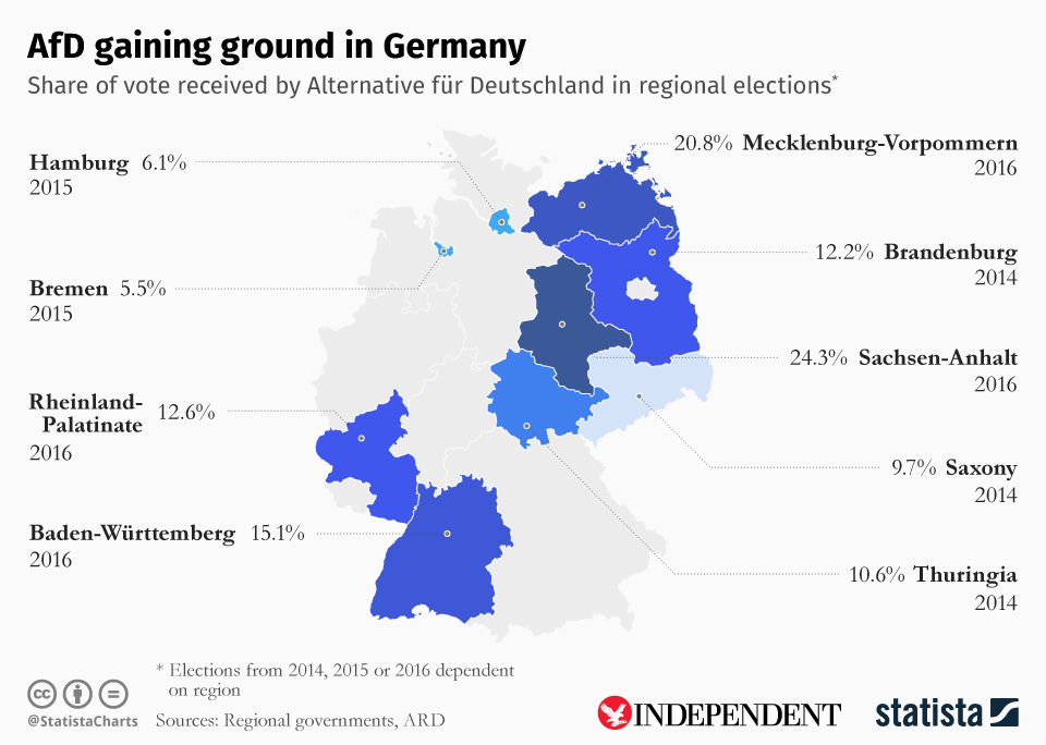 Infographic: AfD gaining ground in Germany   Statista