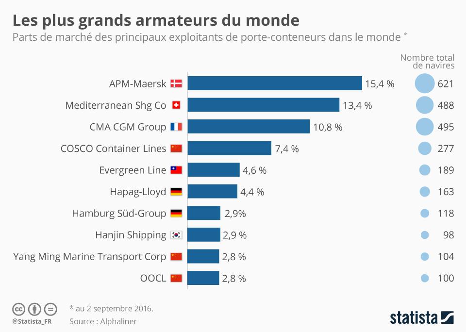 Infographie: Les plus grands armateurs du monde | Statista