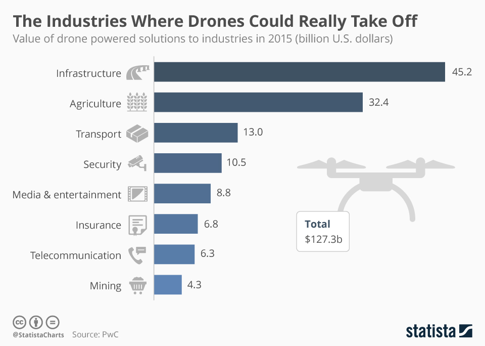 Infographic: The Industries Where Drones Could Really Take Off | Statista