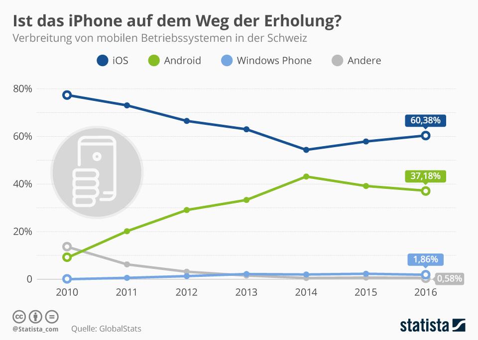 Infografik: In der Schweiz hat Apple bei Mobilgeräten weiter die Nase vorn   Statista