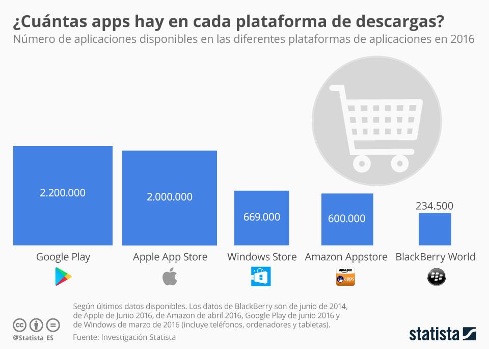 Infografía: Google Play vs. App Store ¿Quién gana a apps?  | Statista