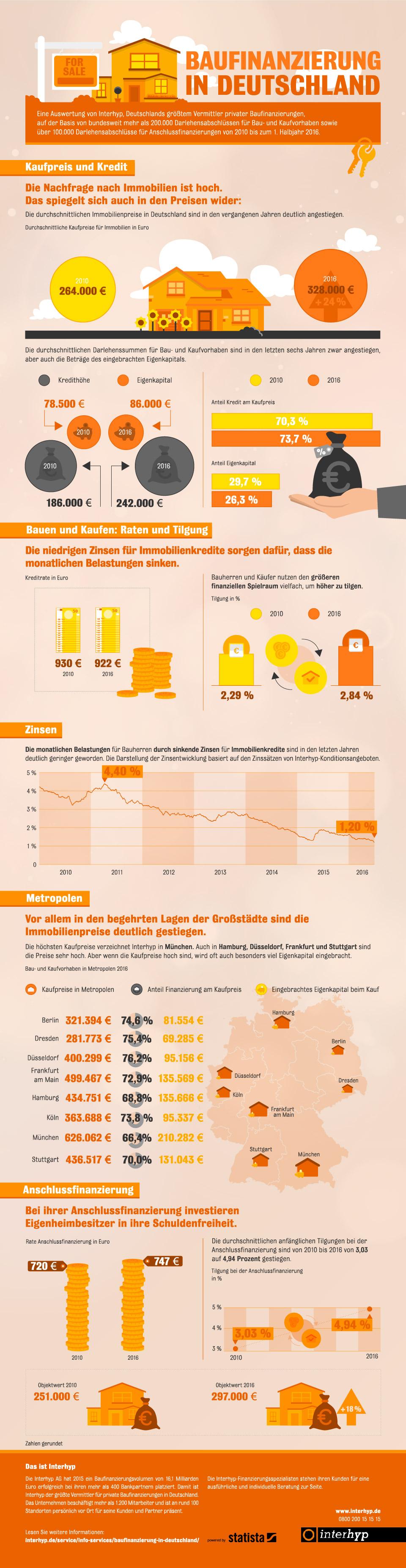 Infografik: Baufinanzierung in Deutschland: Eigenheimbesitzer tilgen mehr | Statista