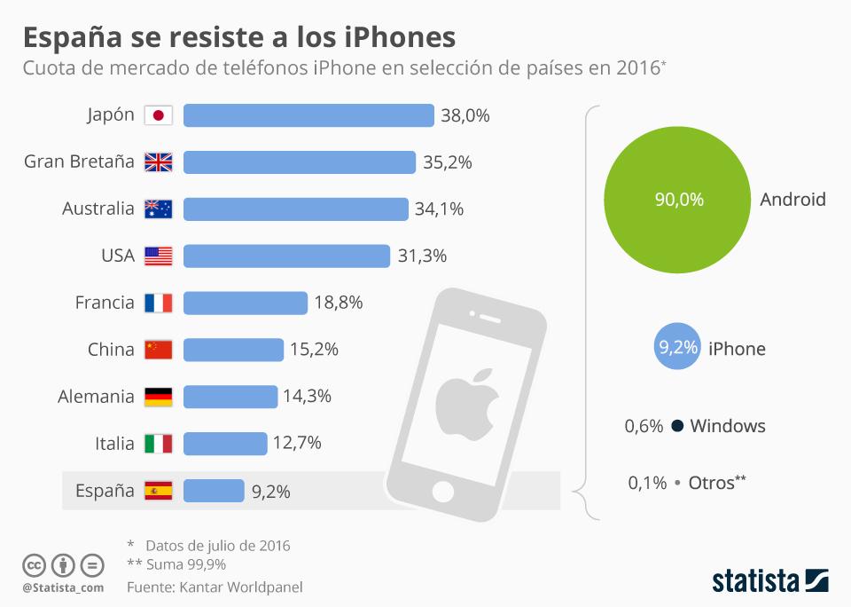 Infografía: ¿Cuántos españoles tienen un iPhone?    Statista