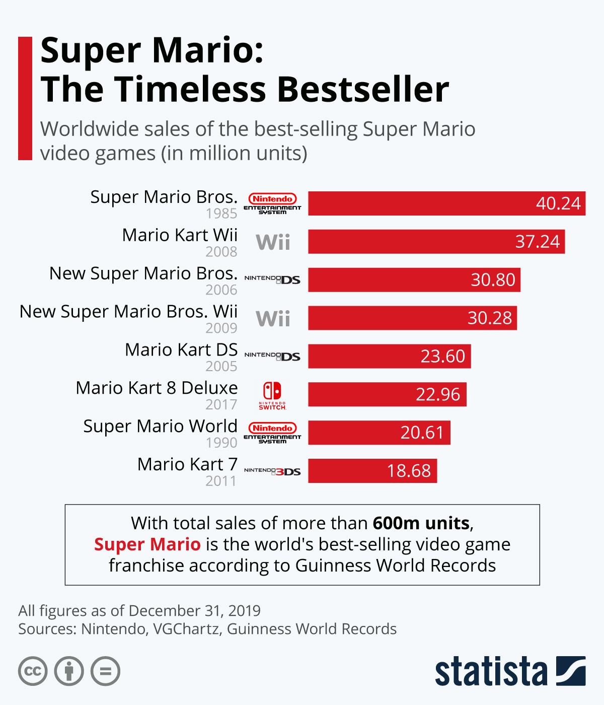 Infographic: Super Mario: The Timeless Bestseller | Statista
