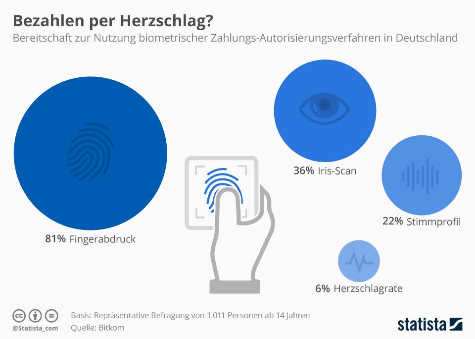 Infografik: Bezahlen per Herzschlag? | Statista