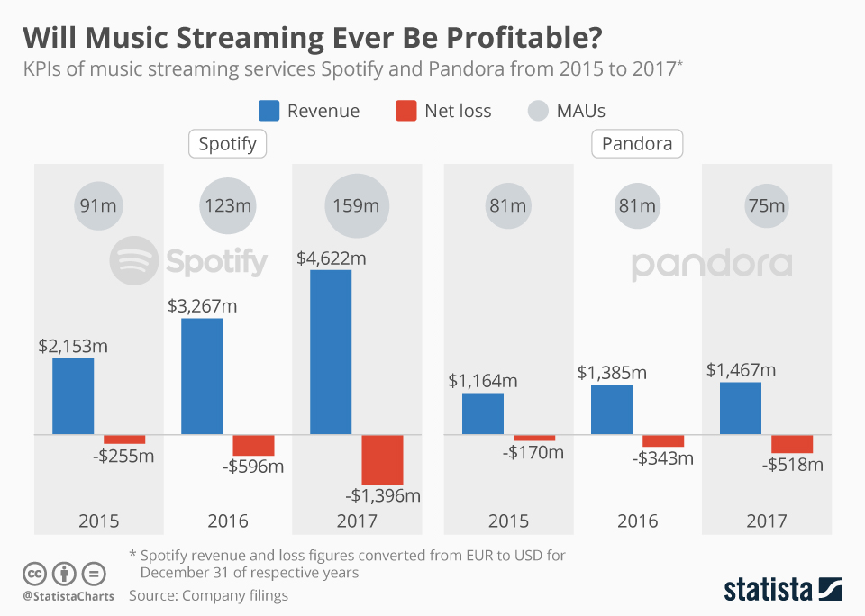 Infographic: Will Music Streaming Ever Be Profitable? | Statista