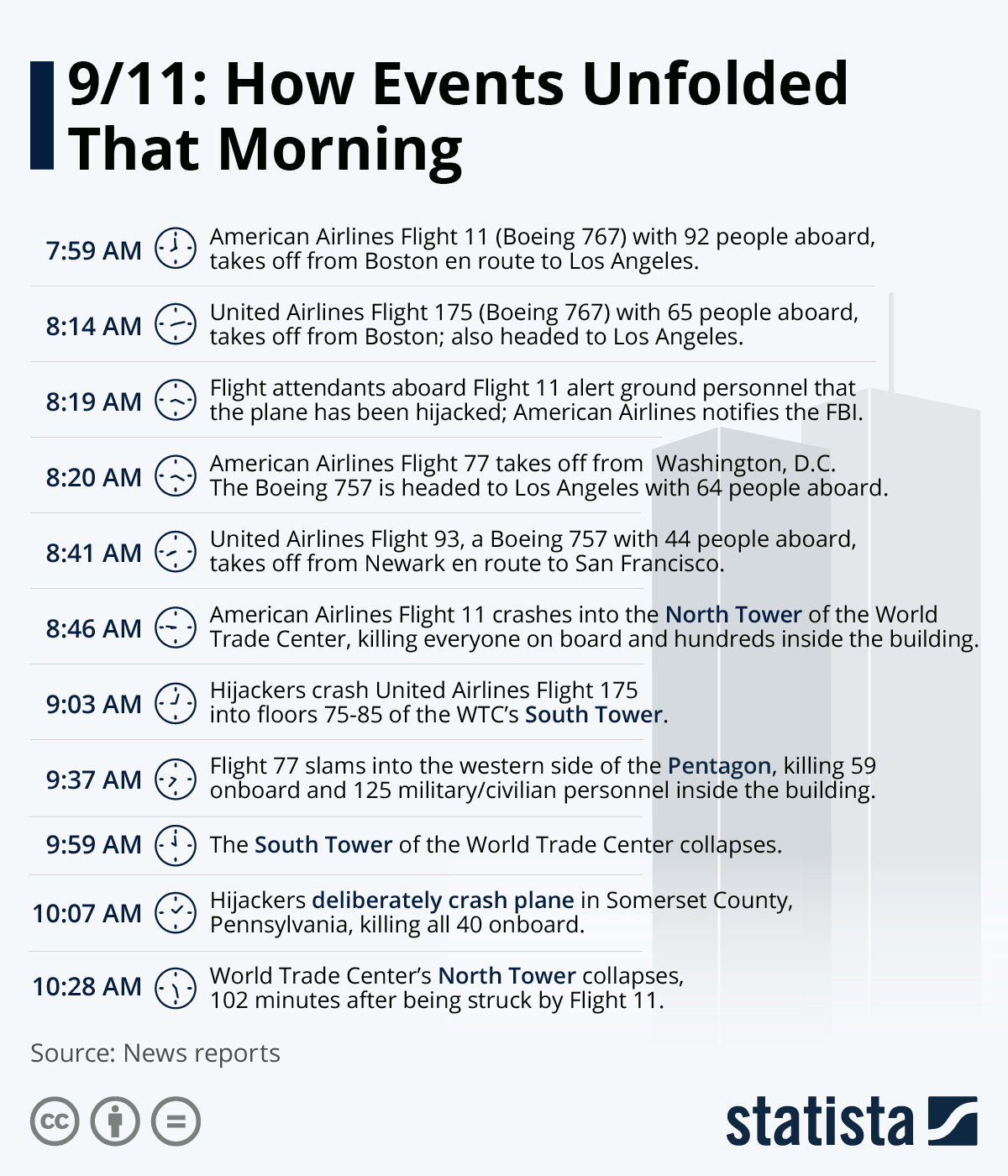 Infographic: 18 years since 9/11: how events unfolded that morning | Statista