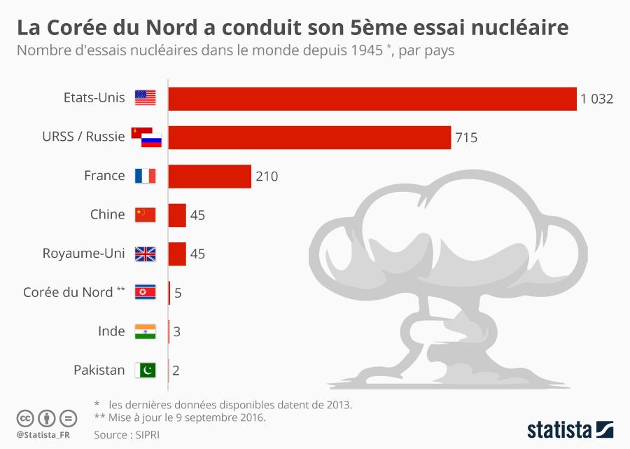 Infographie: La Corée du Nord a conduit son 5ème essai nucléaire | Statista