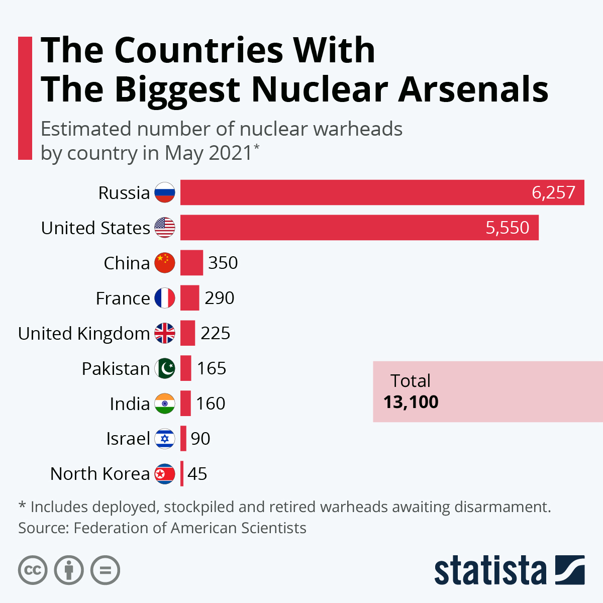 Infographic: The countries with the biggest nuclear arsenals | Statista