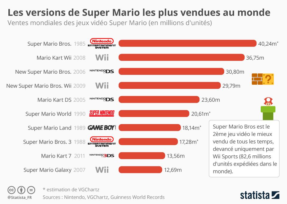 Infographie: Super Mario, éternel best-seller | Statista