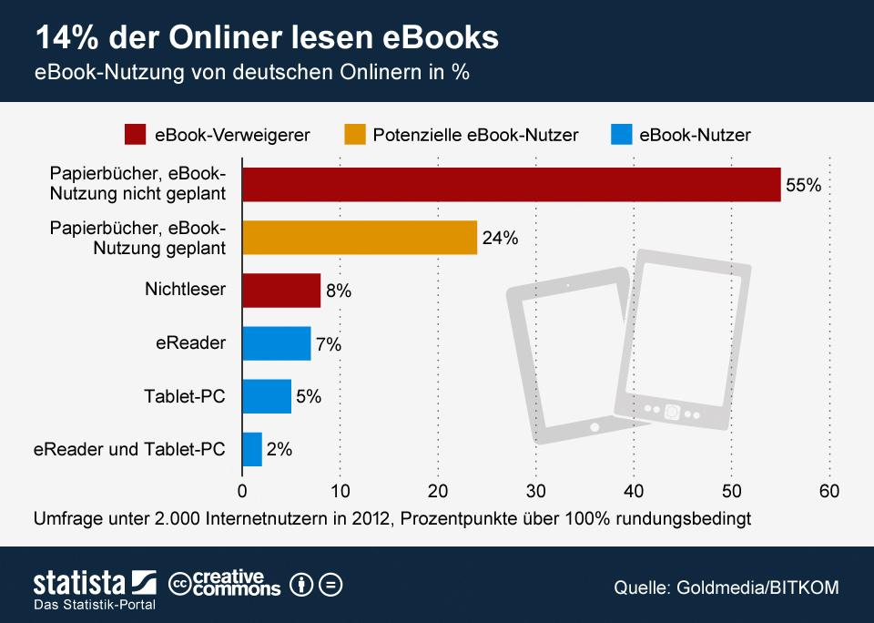 Infografik: Nur 14 Prozent der Onliner lesen eBooks | Statista