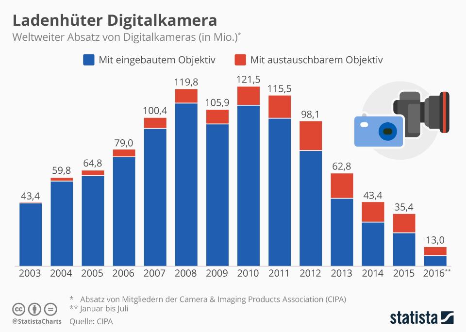 Infografik: Ladenhüter Digitalkamera    Statista