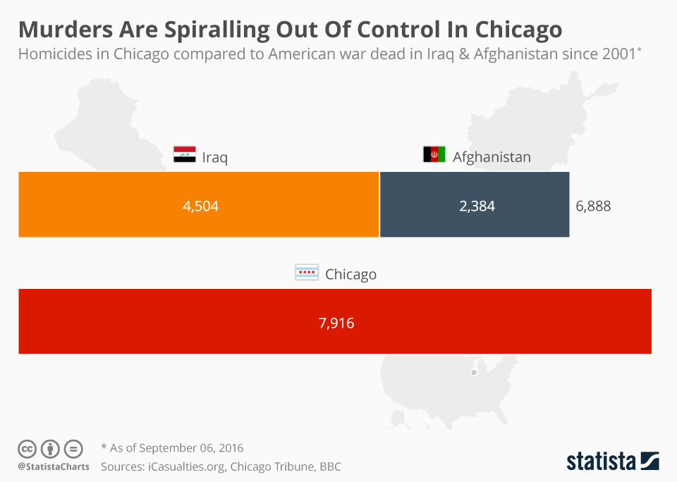 Infographic: Murders Are Spiralling Out Of Control In Chicago | Statista