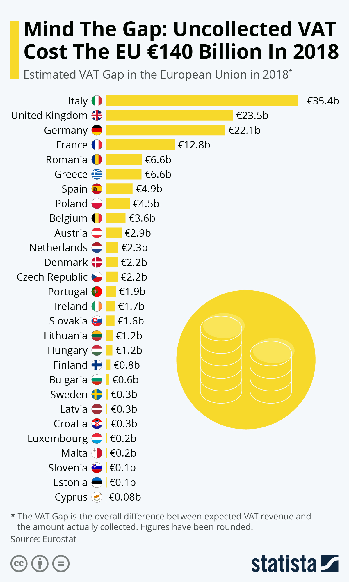Infographic: Mind The Gap: Uncollected VAT Cost The EU €140 Billion In 2018 | Statista