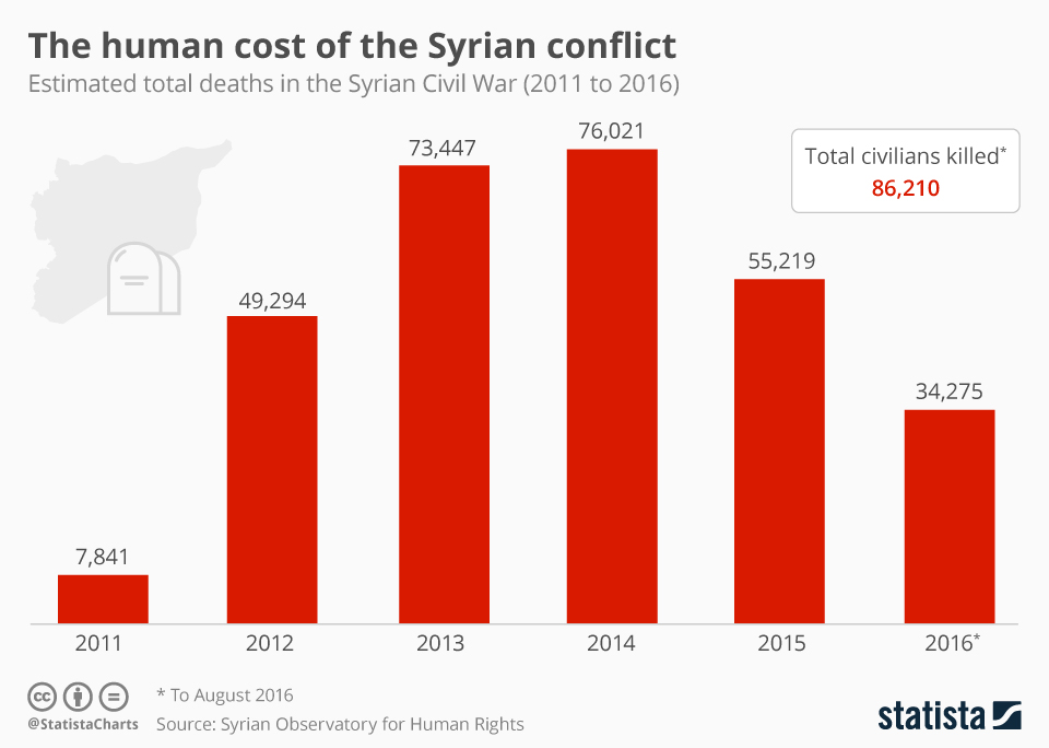 Infographic: The Human Cost of the Syrian Conflict   Statista