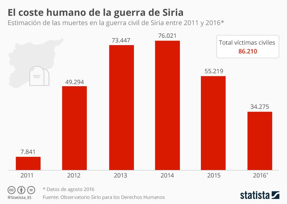Infografía: Las víctimas de la guerra en Siria | Statista