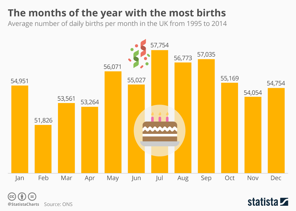 Infographic: The months of the year with the most births | Statista