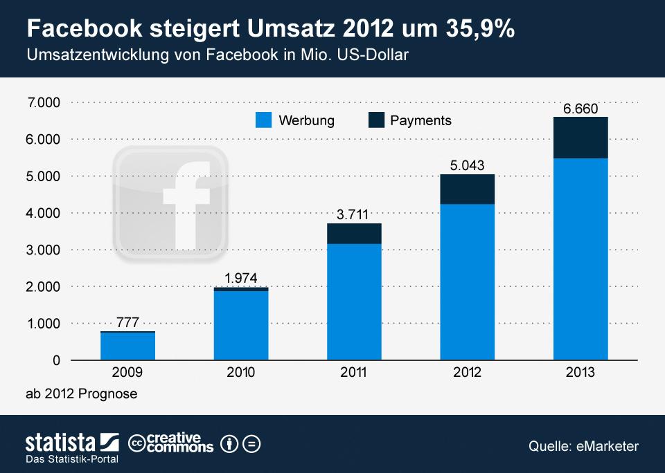 Infografik: Umsatz-Prognose Facebook   Statista